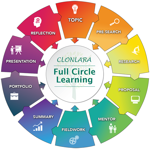 Full Circle Learning - Clonlara School